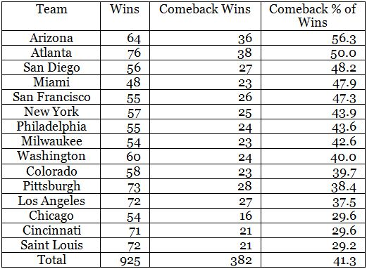 Wins which are Comeback Wins