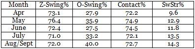 Montero 2013 swing rates