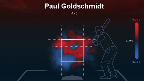 Paul Goldschmidt 2013 Batting Average Heat Map