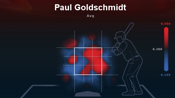 Paul Goldschmidt 2012 Batting Average Heat Map