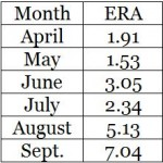 Corbin 2013 month by month ERA