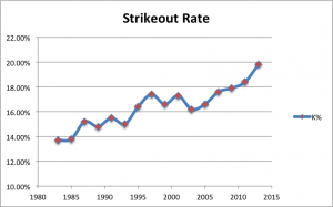Strikeout Rate