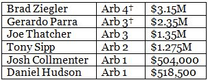 2014 Diamondbacks Arbitration Eligibles