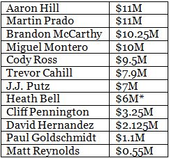 2014 Diamondbacks Guaranteed Contracts