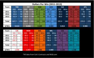 Dollars per Win Sheet1