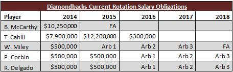 Rotation salary obligations