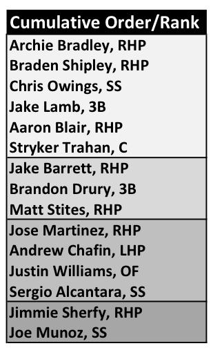 New Prospect List