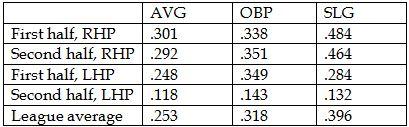 Parra 2013 stats table