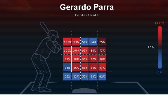 Parra contact rates
