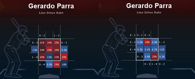Parra line drive rates