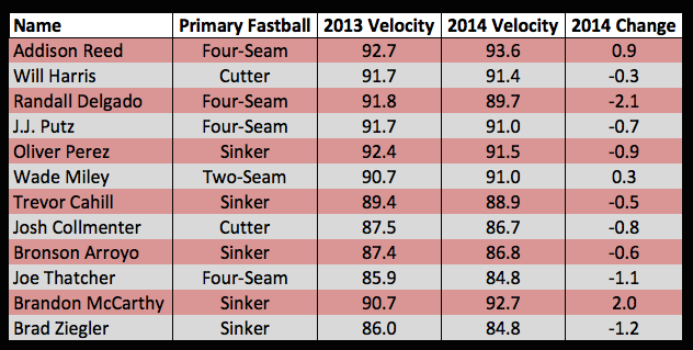 Early Velocities