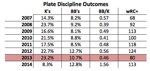 Plate Discipline