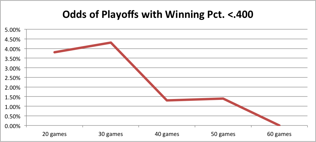 Playoff Odds