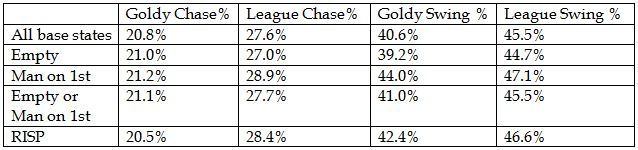 Chase percentages 2013 Goldy League