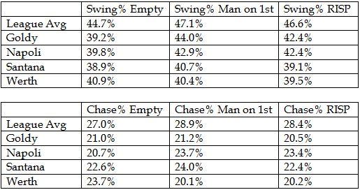 RBI men swing rates2013