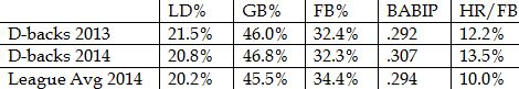 pitching batted ball rates