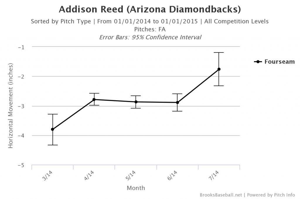 Brooksbaseball-Chart-2