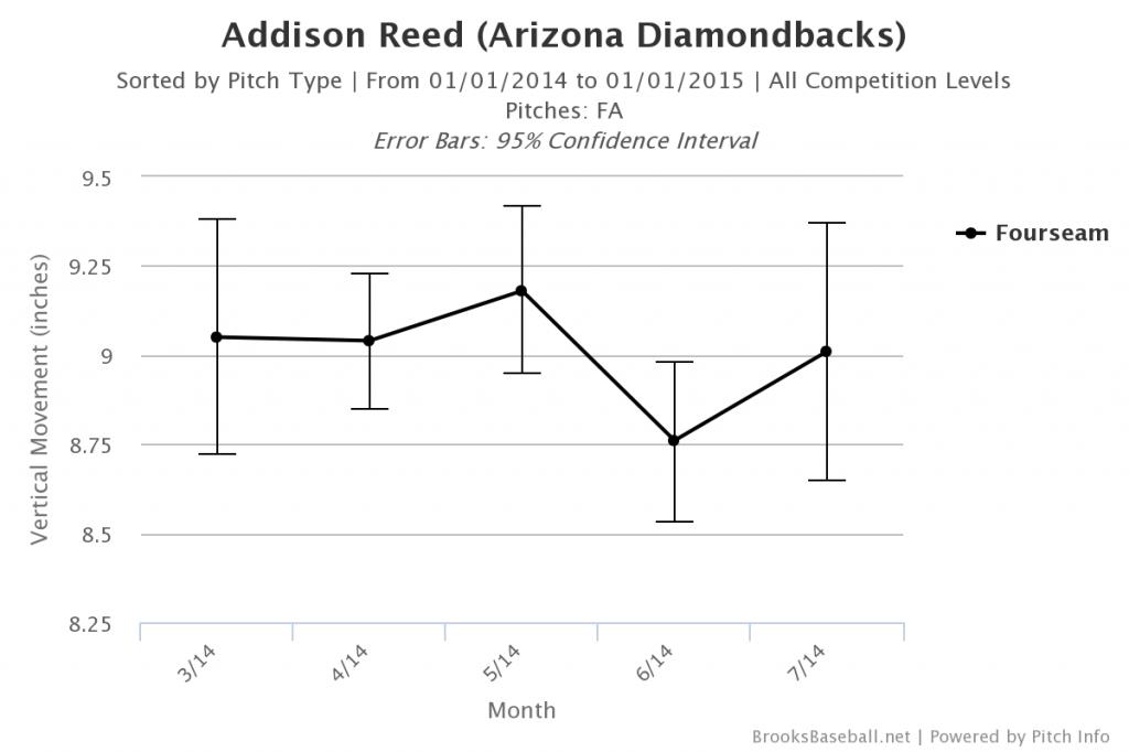 Brooksbaseball-Chart-3