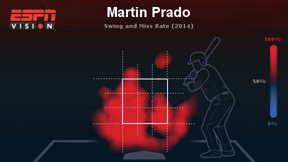 Prado Swing and Miss Rate 2014