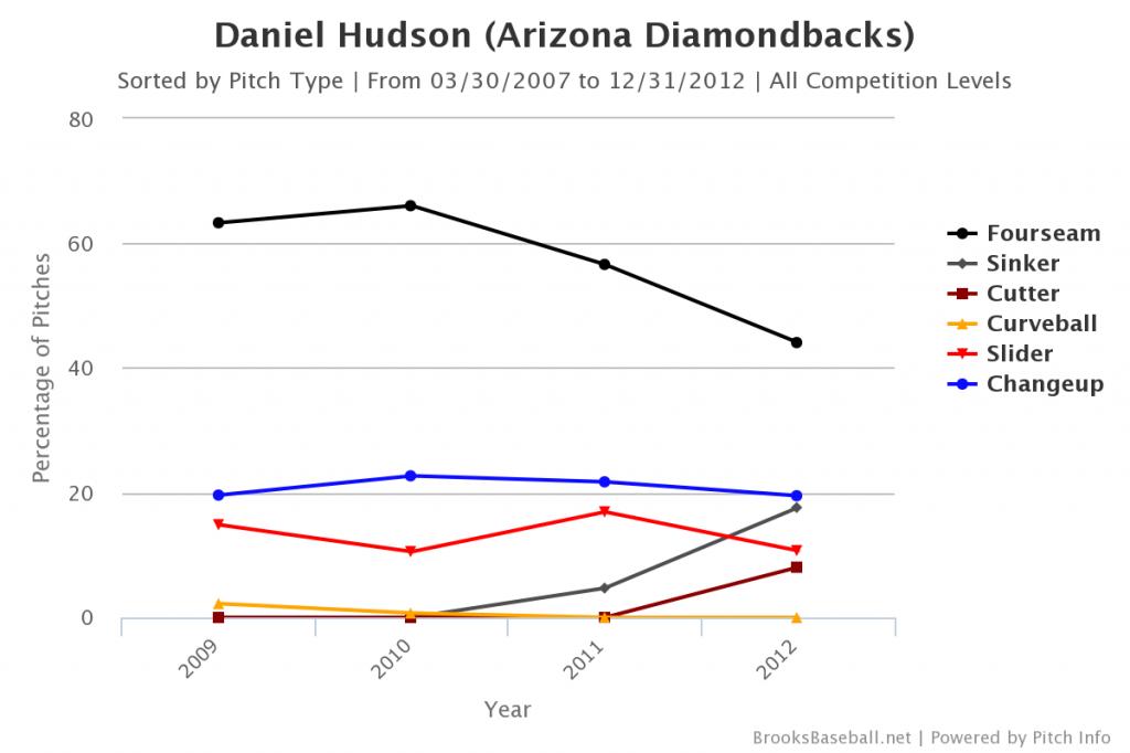 Daniel  Hudson pitch usage