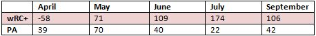 Cody  Ross month by month