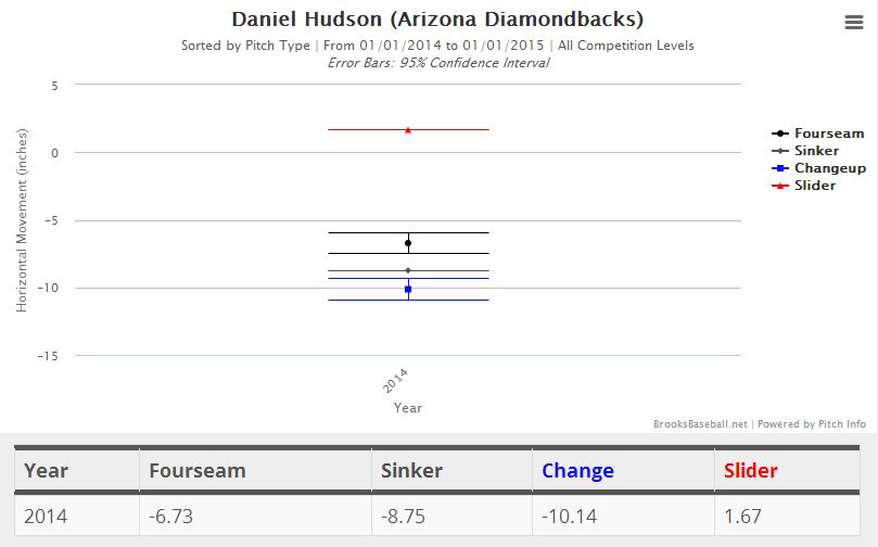 Hudson horizontal movement