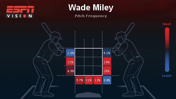Wade Miley Heat Map