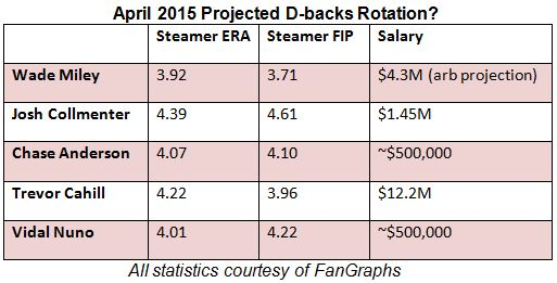 2015 rotation projection