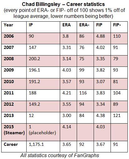 Billingsley career stats