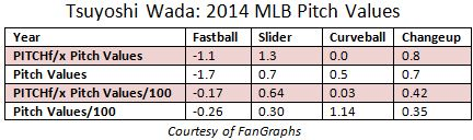 Wada Pitch Values