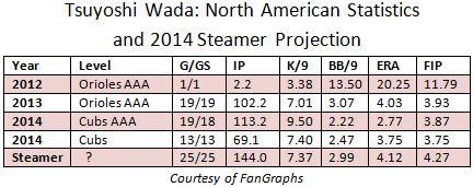 Wada Statistics