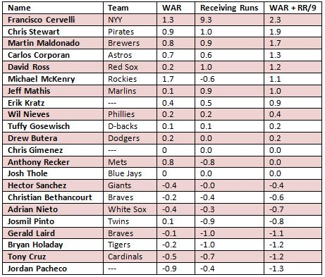 backup catchers 2014