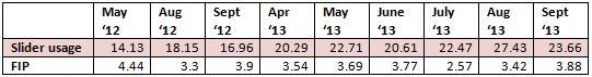 slider usage by month