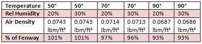 Air Density