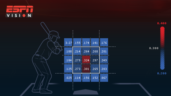 all-players-strike-zone