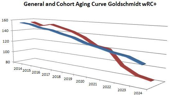 Goldy Cohort Aging Curve wRC+