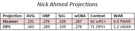projections Ahmed
