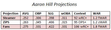projections Hill