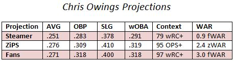 projections Owings
