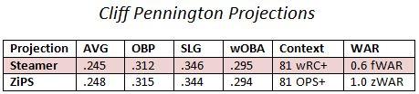 projections Pennington