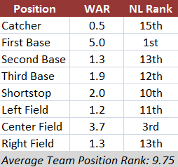 Position Player Ranks