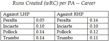 OF splits RC per PA
