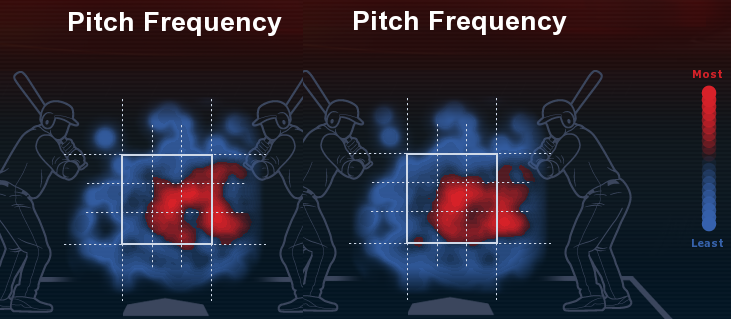 Bradley fastball pitch frequency April May