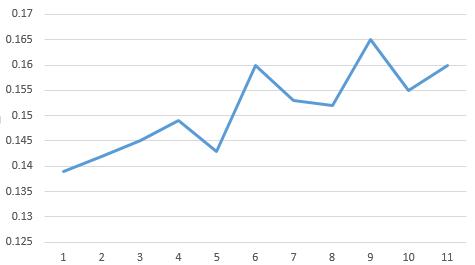 Fly ball batting average grouped