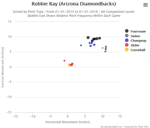 Ray Vertical versus Horizontal Brooks
