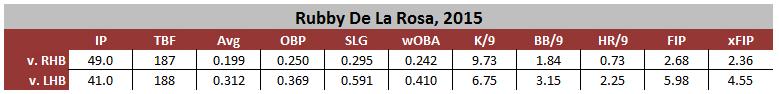 Rubby v Left Stats