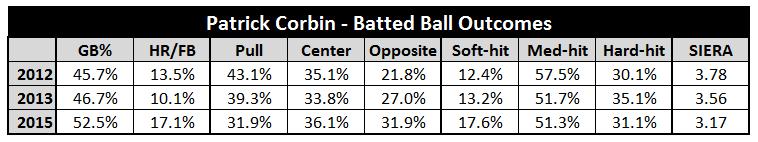 Corbin Batted Ball