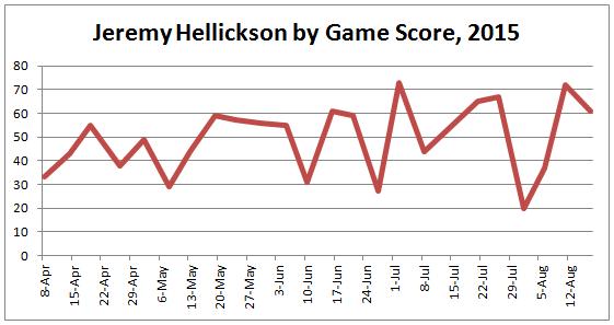 Hellickson Game Score