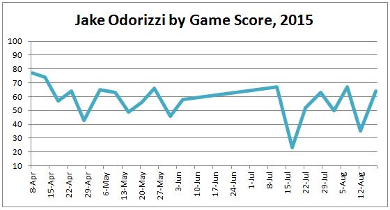 Odorizzi Game Score