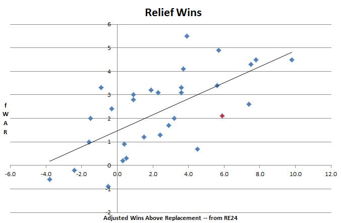 Relief Wins